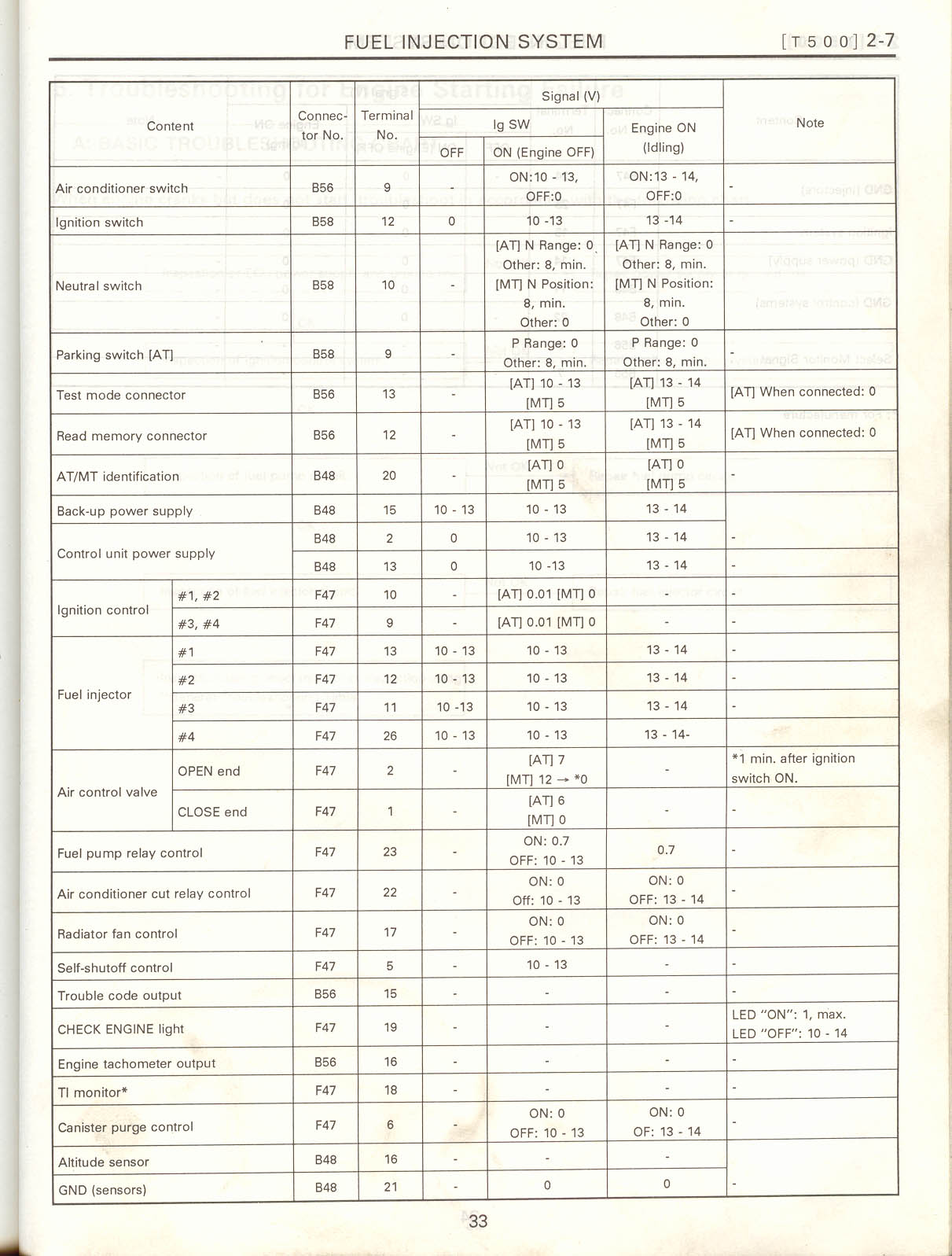 Surrealmirage Subaru Legacy Swap Electrical Info Notes 1990 Engine Diagram Ecu I O Page 2